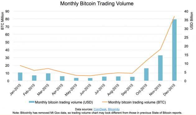 Bitcoin Tradign Volumes in 2015