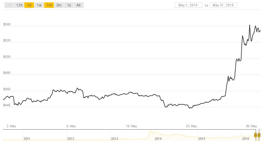 Bitcoin Price chart May 2016
