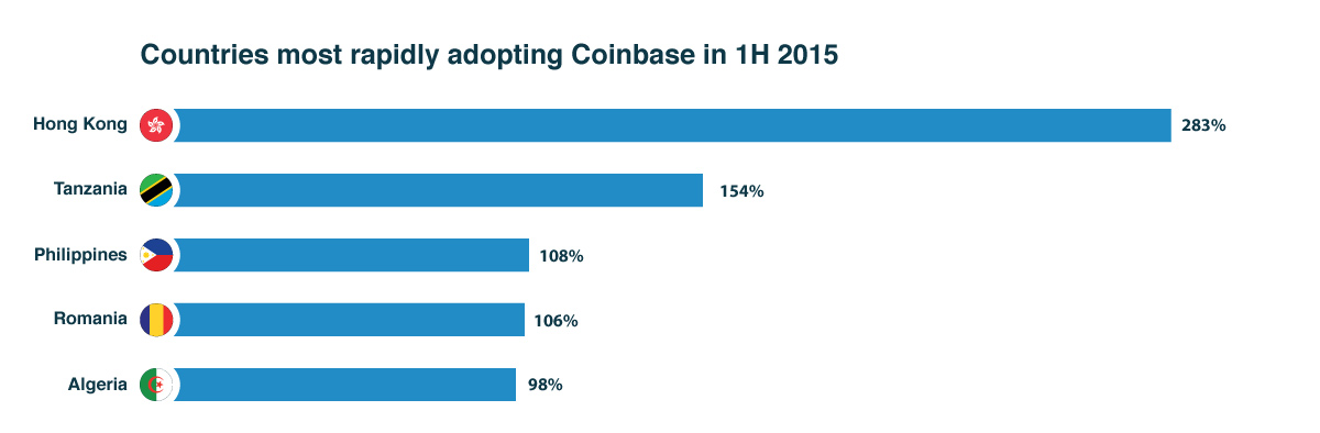 Countries most rapidly adopting Bitcoin