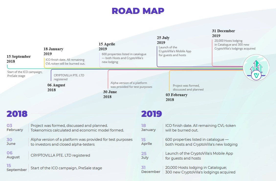 Take a look at the CryptoVilla Roadmap