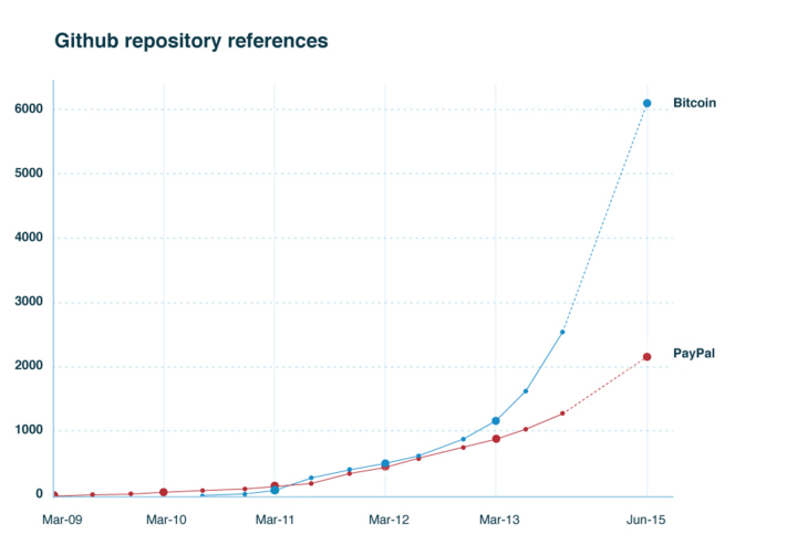 See the Github repository references
