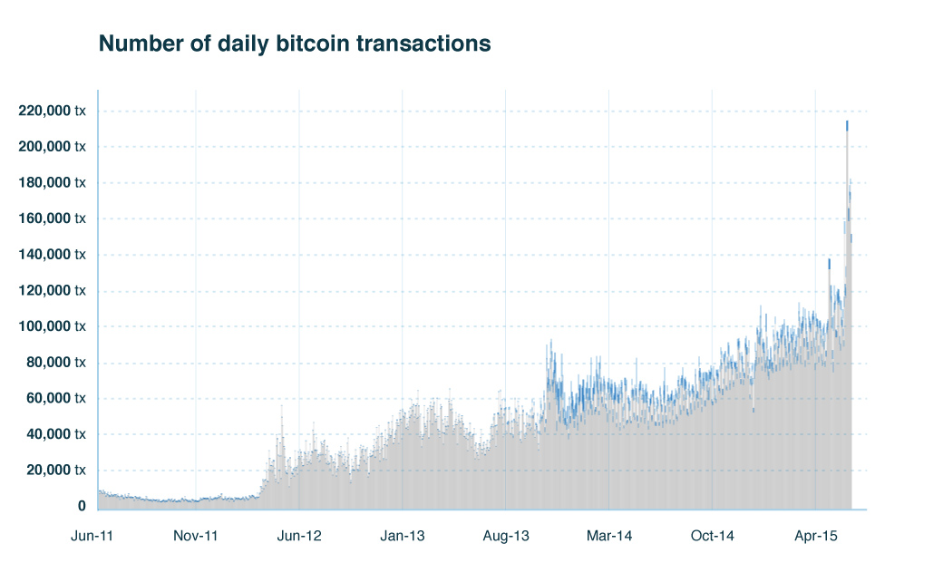 Number of daily Bitcoin transactions analysis