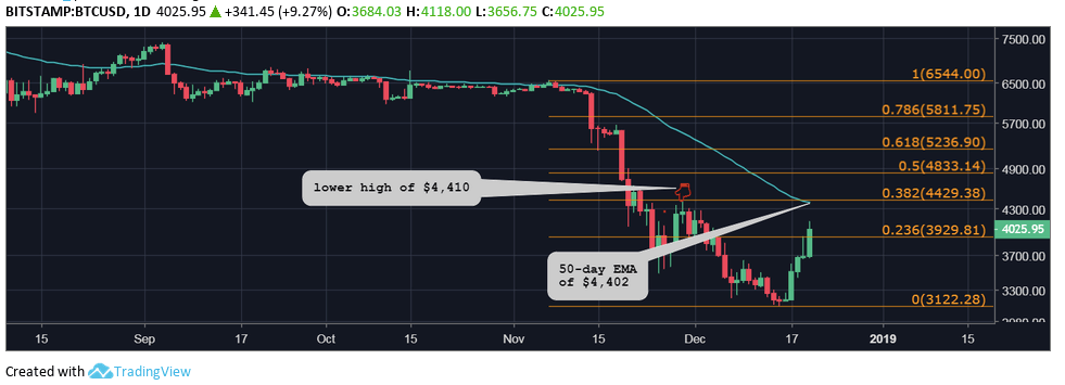 Bitcoin chart, latest trend revealed
