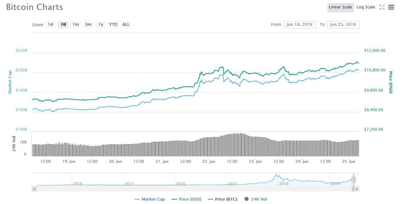Bitcoin Chart June 25, 2019