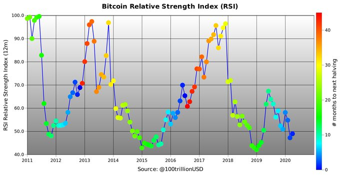 Bitcoin's Relative Strength Index