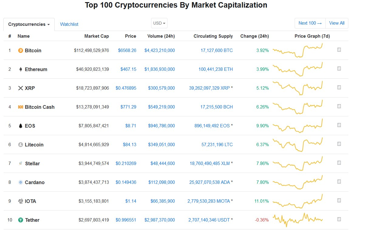 CoinmarketCap Top ten currencies update