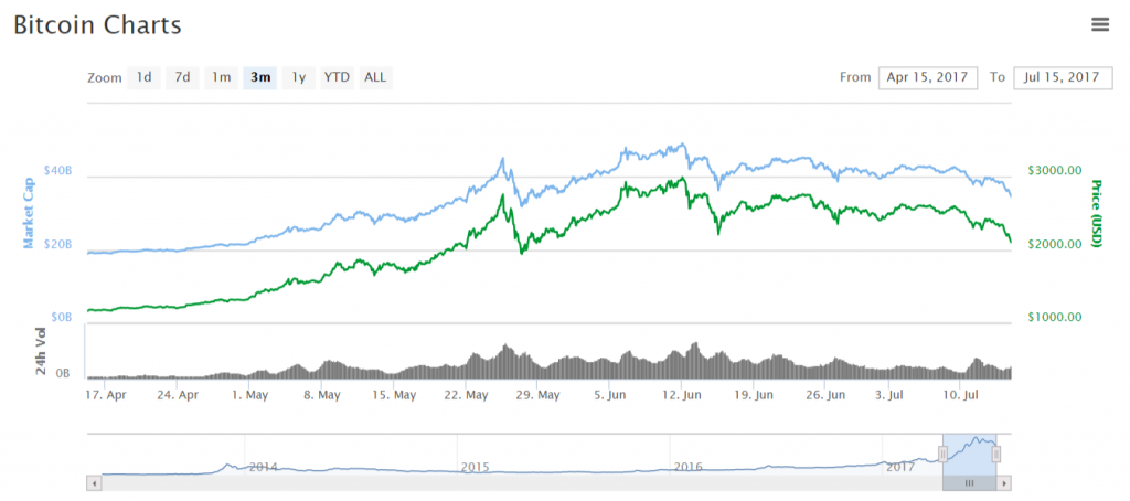 Bitcoin Charts stats from April till today