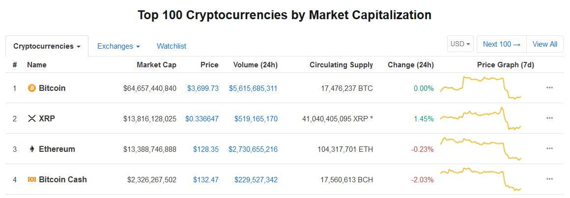 Latest stats from CoinMarketCap January 11