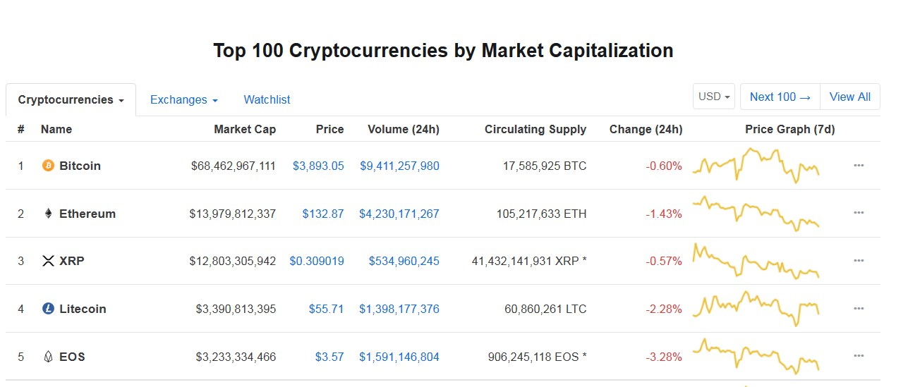Coinmarketcap March 13, 2019