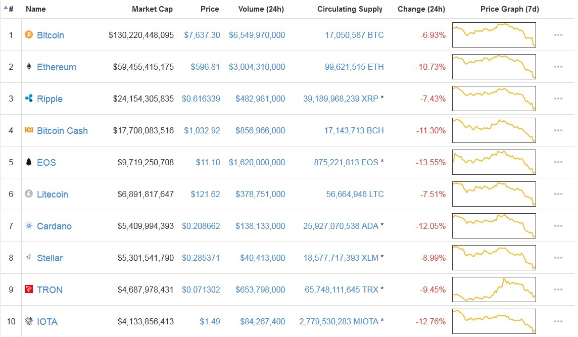 See the latest stats from CoinmarketCap on May 23