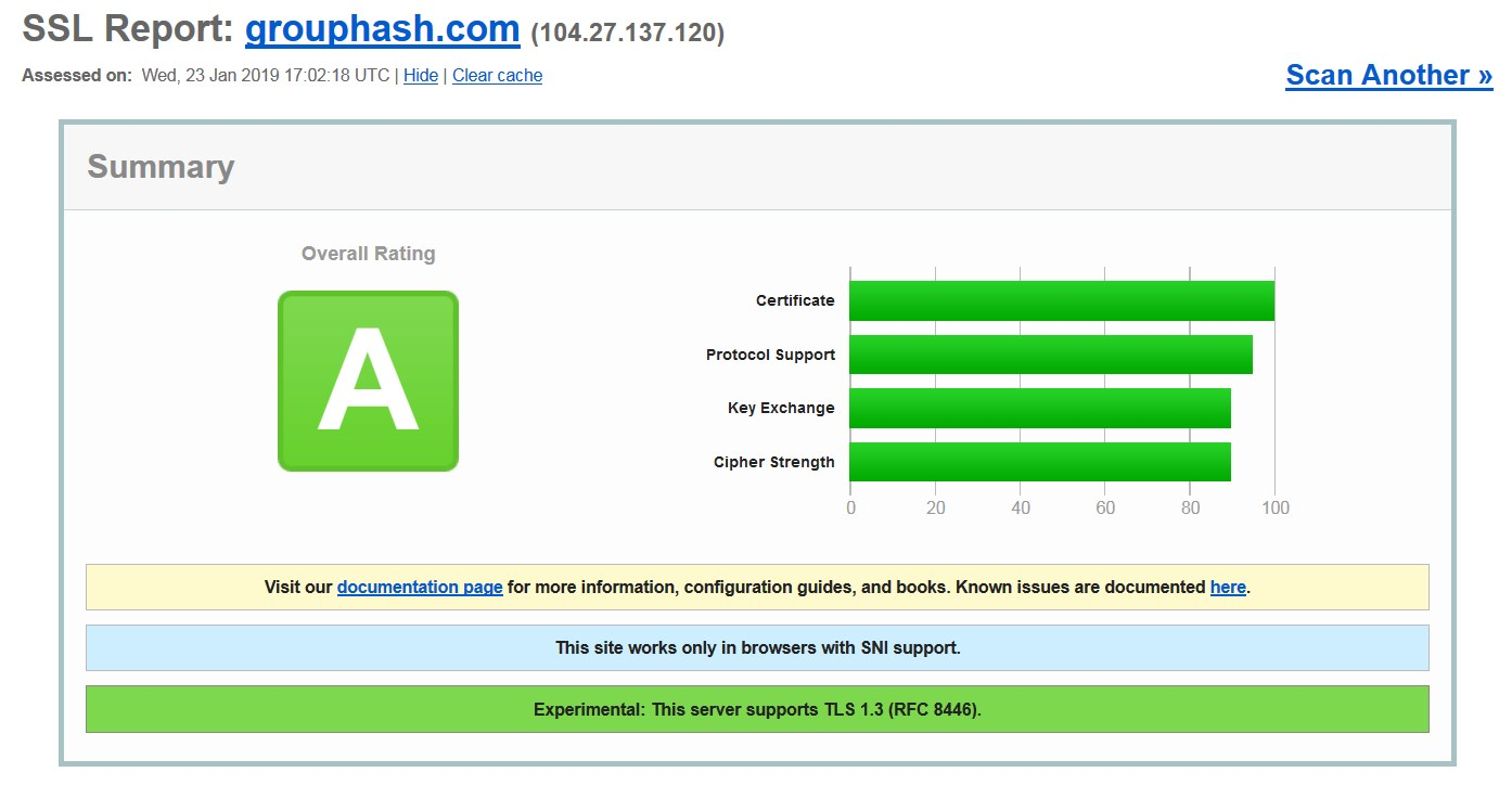 SSL rating of GroupHash high yield investment program